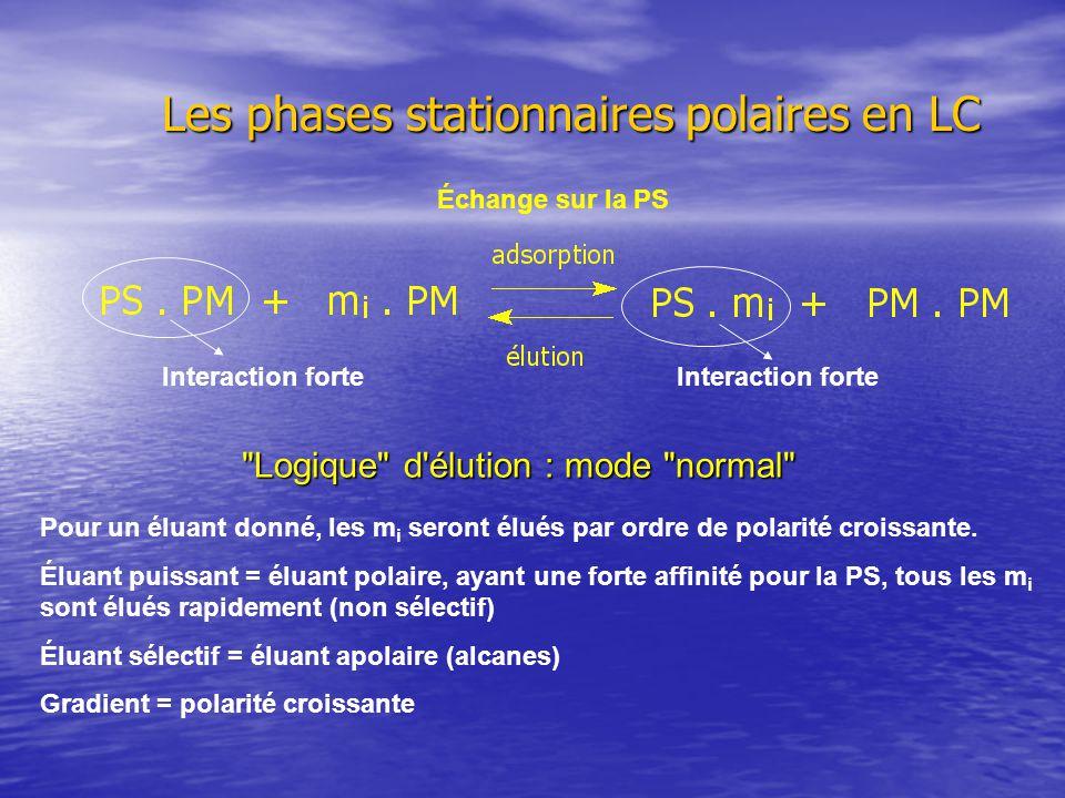 Les phases stationnaires polaires Échelle de polarité ° Pentane 0,00 Hexane0,01 Toluène 0,22 Dichlorométhane0,30 Acétate d éthyle0,48 MTBE0,48 Acétonitrile0,52 Tetrahydrofurane0,53 Méthanol0,70 En pratique sur silice, un solvant polaire = En pratique sur silice, un solvant polaire = dichlorométhane pur, acétate d éthyle pur, un solvant contenant un faible %age d alcool.