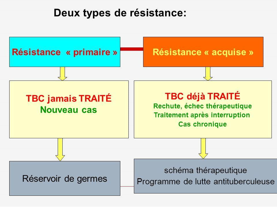 La résistance de M.tuberculosis aux antituberculeux MONORÉSISTANCE: résistance isolée à un antituberculeux majeur POLYRÉSISTANCE: résistance à deux ou plusieurs antituberculeux MULTIRÉSISTANCE (MDR): résistance simultanée à lINH et la RIF