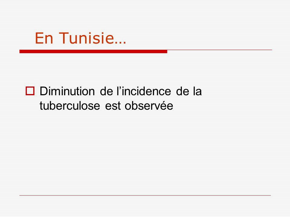 Evolution de lincidence de la TBC en TUNISIE 19.7