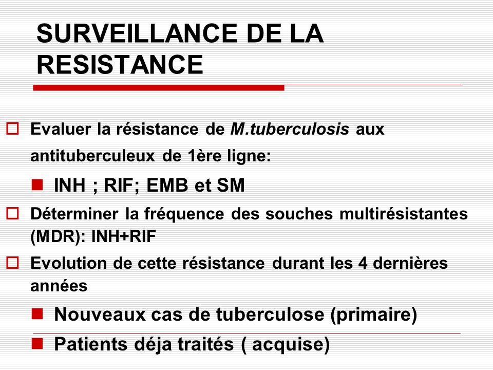 SURVEILLANCE DE LA RESISTANCE Evaluer lévolution de la résistance ces dernières années: Etude prospective 1995 Etude prospective 2002 Données du laboratoire 2002- 2005