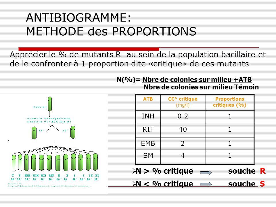 Etude prospective: octobre 2001- décembre 2002 Différents services de pneumologie de Tunis Sensibilité aux antituberculeux: 304 patients Nouveaux cas de tuberculose à microscopie positive(N= 380) TBC jamais traitée N=262(86.2%) TBC déjà traitée N=42 (13.8%)
