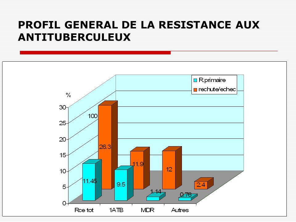 RESISTANCE/ CATEGORIE DE PATIENTS