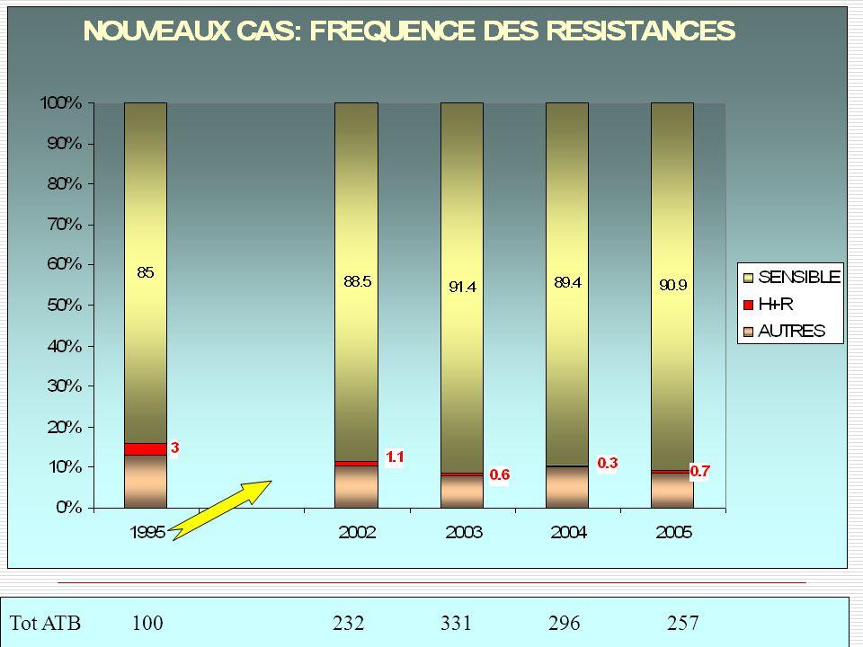 Evolution de la résistance chez les patients déja traités Tot ATB 42 46 33 55