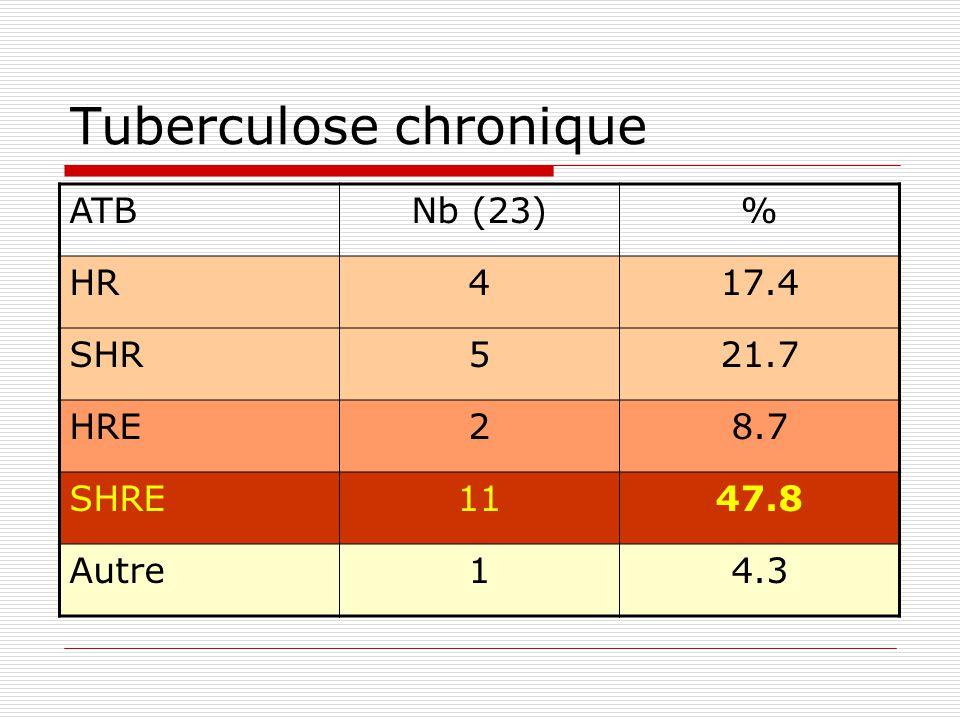 CAS de tuberculose notifiés 2002200320042005 Nb patients380513411461 Nb ATB304408364340 Nouveaux cas 262362331285 Déjà traités42 11% 46 9% 33 8% 55 11.9%