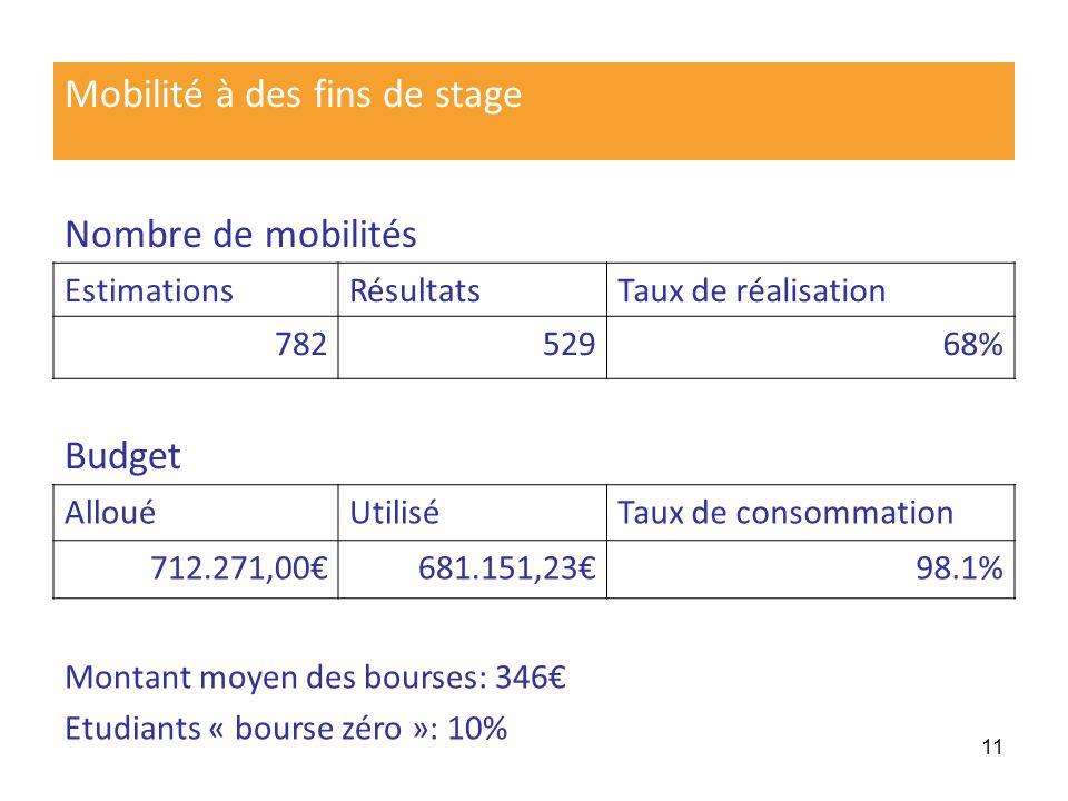 12 Missions denseignement Nombre de mobilités EstimationsRésultatsTaux de réalisation 41827666% Budget AllouéUtiliséTaux de consommation 211.897,97169.584,2280,7% Montant moyen des bourses: 622