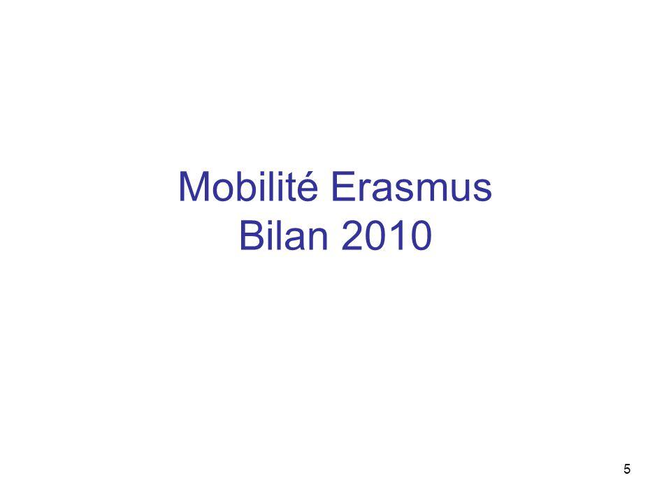 6 La synthèse Document articulé en 2 parties: - Données statistiques (Extrait du rapport annuel de lAEF-Europe >principalement des rapports statistiques) - Données qualitatives: * Conformité à la Charte Erasmus * Evaluation qualitative