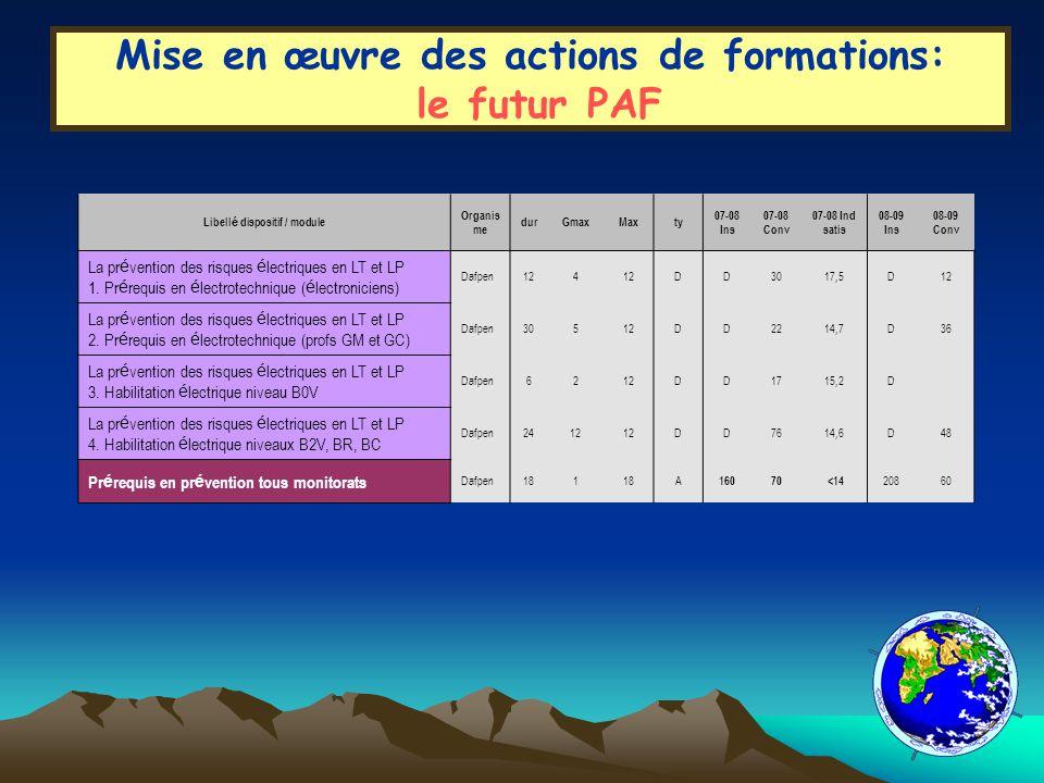Mise en œuvre des actions de formations: le futur PAF Libell é dispositif / moduleOrganismedurGmaxMaxty 07-08 Ins 07-08 Conv 07-08 Ind satis 08-09 Ins 08-09 Conv Automates programmables Module 1 : Initiation Dafpen30112A1715Exc1817 Automates programmables Module 2 : Perfectionnement Dafpen30112A1716 1817 Gestion de projet en BTS industriel Inspection18220A Connectivit é ethernet-TCP-IP pour microcontrôleurs Dafpen21210A159182019 Concevoir un p é riph é rique pour le BUS USB Dafpen24112A 13 Le solaire dans les é nergies renouvelables Inspection18424A66 Efficacit é é nerg é tique dans l industrie Inspection12120A Gestion de l é nergie é lectrique Inspection6230A La construction m é canique en LT X.