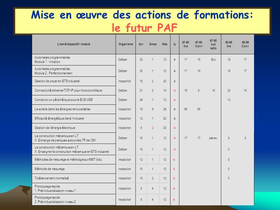 Mise en œuvre des actions de formations: le bilan Trop peu de professeurs participent aux stages alors que le DIF est mis en place (20 heures / an) Trop de stages sont à public désigné