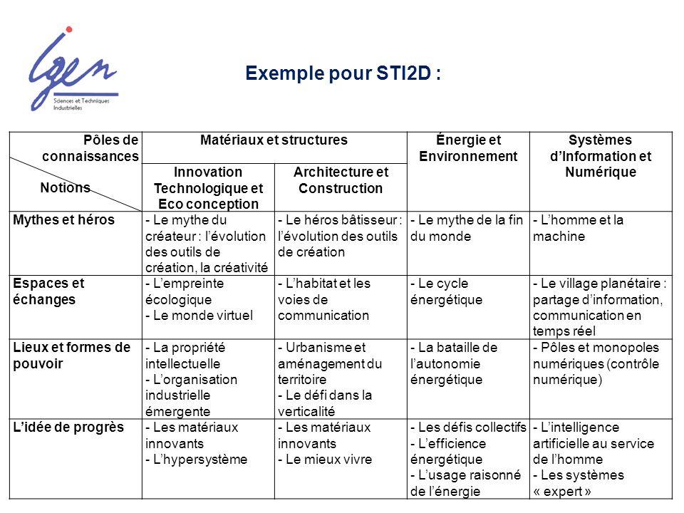 Lenseignement technologique en langue étrangère (LV1) Article 6 de larrêté du 29 mai 2010 : « lenseignement technologique en langue vivante 1 est de 36 heures annuelles, soit en moyenne une heure hebdomadaire »