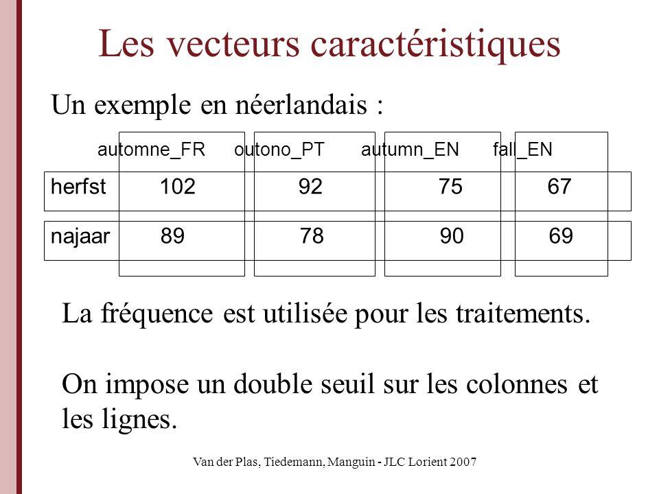 Van der Plas, Tiedemann, Manguin - JLC Lorient 2007 Les traitements La similarité est calculée avec lindice de Dice « pondéré » : La pondération est faite par linformation mutuelle spécifique :