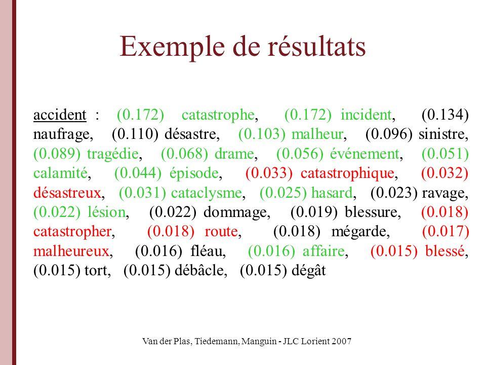 Van der Plas, Tiedemann, Manguin - JLC Lorient 2007 Évaluation : méthode Filtrage catégoriel (avec dictionnaire externe) Mesures sur les synonymes proposés pour une liste de 950 mots Comparaison avec les synonymes proposés pour cette liste par une méthode monolingue