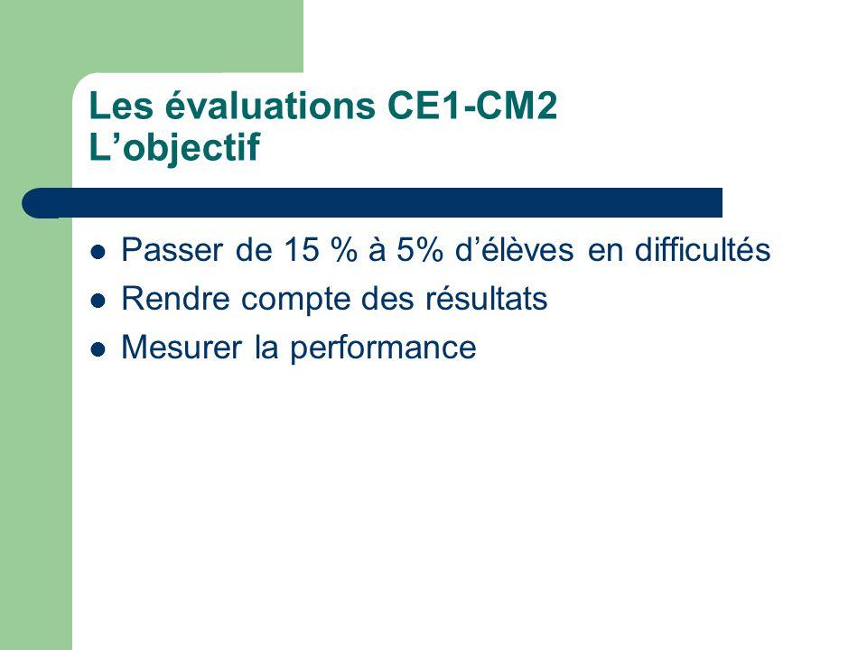 Les évaluations CE1-CM2 Leur place dans le système Elles mesurent la performance Elles sont en cohérence avec les programmes Elles permettent une comparaison – Dans lespace – Dans le temps Elles seront en lien avec le livret scolaire Elles sont liées à une nouvelle conception du métier denseignant.