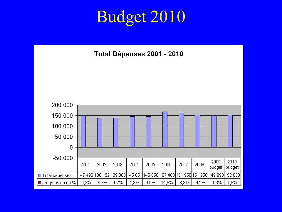 Budgets 2001 à 2010 Total dépenses 2001 réel 147,496 2010 budget152,830 Variation+ 5,334 –Soit +3.6% Inflation 2001 – 2009 (daprès INSEE): 18.18% Progression après leffet de linflation 3.6% -18.2% = 14.6% -14.6% (réduction)