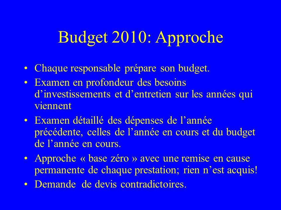 Budget 2010: Conclusion Un niveau de dépenses « Total Fonctionnement » raisonnable et en augmentation modeste (1.9%) par rapport à 2009 malgré des investissements importants dont les plus significatifs sont imposés par la réglementation en vigueur.