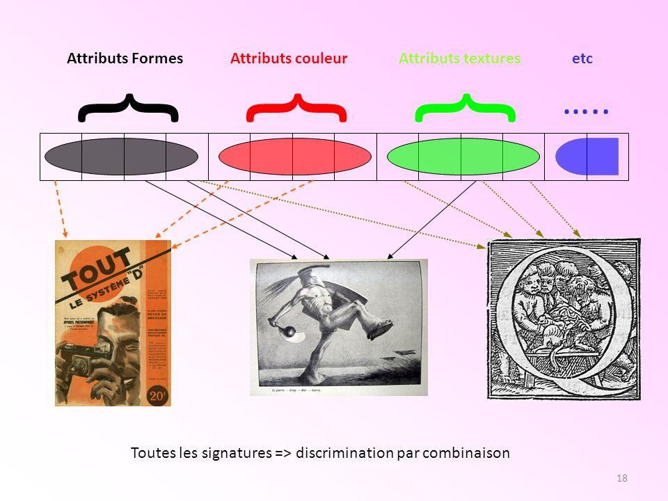 19 Treillis : créateur de cluster Chaque concept réuni les images ayant des attributs identiques Treillis = vision double du problème (images / attributs) Générateur minimal = chemin condensé vers ce concept Générateur minimal = un index vers les images aux propriétés identiques (décrits par les mêmes attributs) Nécessité de séparation de classes Permet de choisir (intervention de lutilisateur) oCe que lon veut décrire oCe dont on a besoin oCe que lon a