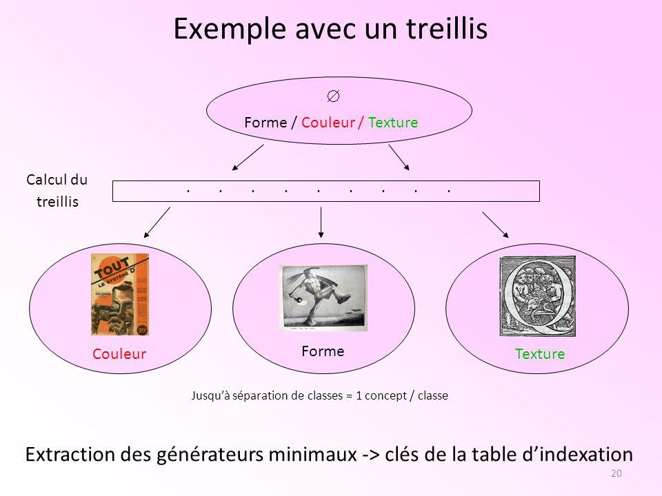 21 Perspective de développement pour lindexation Calcul des générateurs minimaux Intégration de règle dassociations?