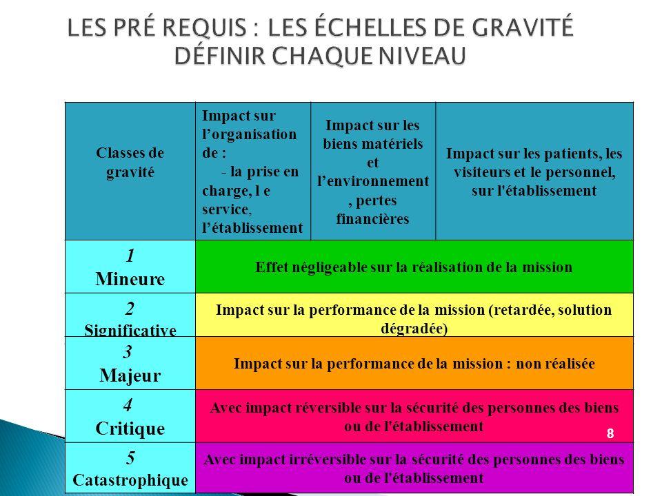 LES PRÉ REQUIS : LES ÉCHELLES DE VRAISEMBLANCE Dr M.C.Moll / CNAM 9