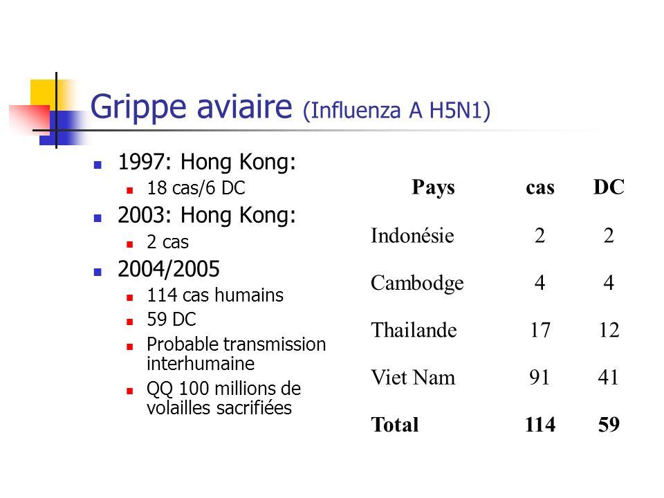 Estimation de limpact dune pandémie grippale (InVS 2004) Nombre de cas attendus 9 à 20 millions selon le taux dattaque (15 à 35%) NPC: 630000 à 1,4 M Nombre de décès attendus 91000 à 215000 (grippe classique: 7500DC des >75ans) NPC: 6400 à 15000 Nombre dhospitalisations attendues 455000 à 1000 000 NPC: 32000 à 70000