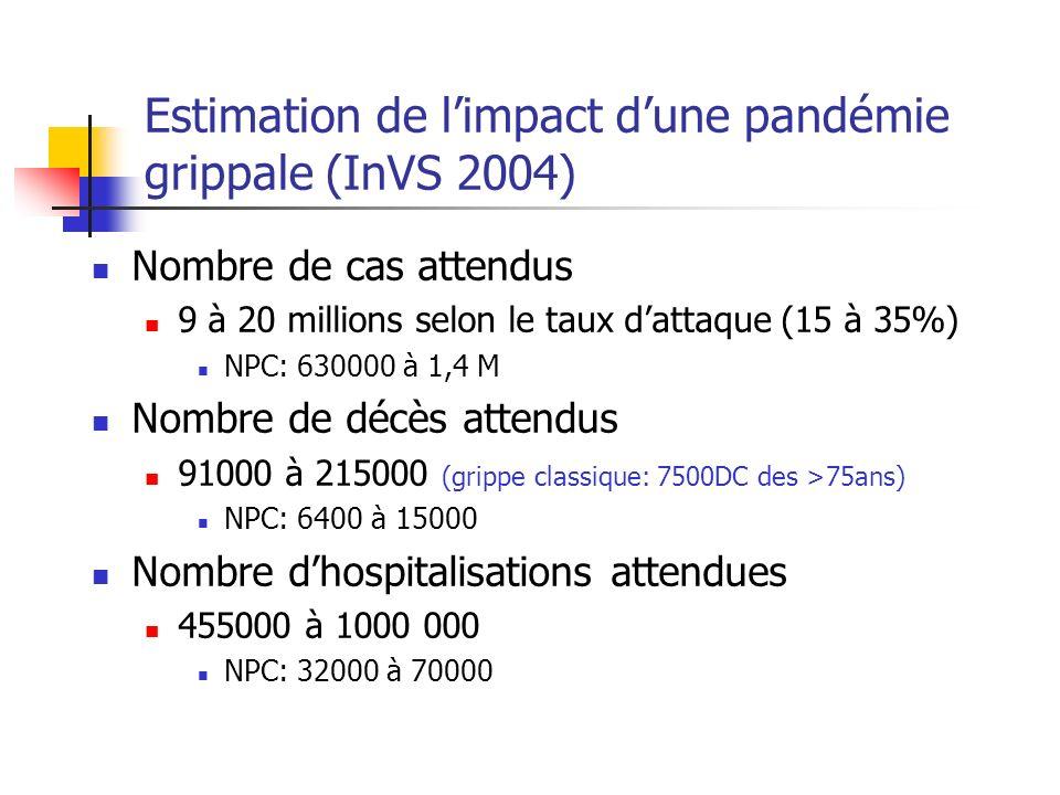 Estimation de limpact dune pandémie grippale avec intervention (InVS 2004) Mesures possibles Vaccination précoce large (130 M de doses) Oseltamivir en prophylaxie saisonnière Population prioritaire (3,6M): 720 M de cp Oseltamivir en prophylaxie post exposition Population à risque (8,6M): 86 M de doses Oseltamivir en curatif Population prioritaire (3,6M): 36 M de doses Population à risque(8,6M): 86 M de doses Ensemble de la population: 600 M de doses Ces mesures pourraient éviter en moyenne 57% et 70% des cas 27% à 76% des hospitalisations 31 à 83% des décès