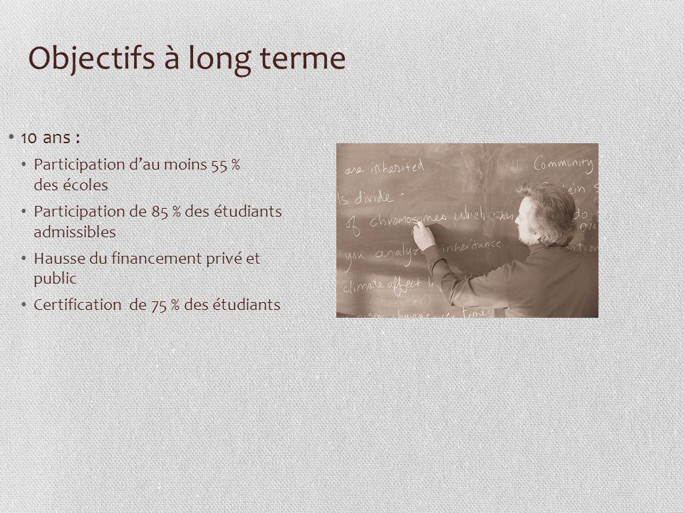 Le processus GouvernementLégislatureDistrict scolaireÉcole localeÉtudiant