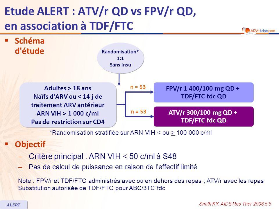 FPV/r n = 53 ATV/r n = 53 Age médian, années40 Femmes21 %11 % Race blanche / noire / autre64 % / 34 % / 2 %49 % / 45 % / 6 % ARN VIH (log 10 c/ml), médiane4,9244,89 ARN VIH > 100 000 c/ml45 % CD4 (/mm 3 ), médiane161188 Stade C du CDC17 %21 % Interruption avant S48, n (%)8 (15 %)4 (8 %) Pour effet indésirable11 Pour échec virologique4 *3 Caractéristiques à l inclusion et devenir des patients Etude ALERT : ATV/r QD vs FPV/r QD, en association à TDF/FTC Smith KY.