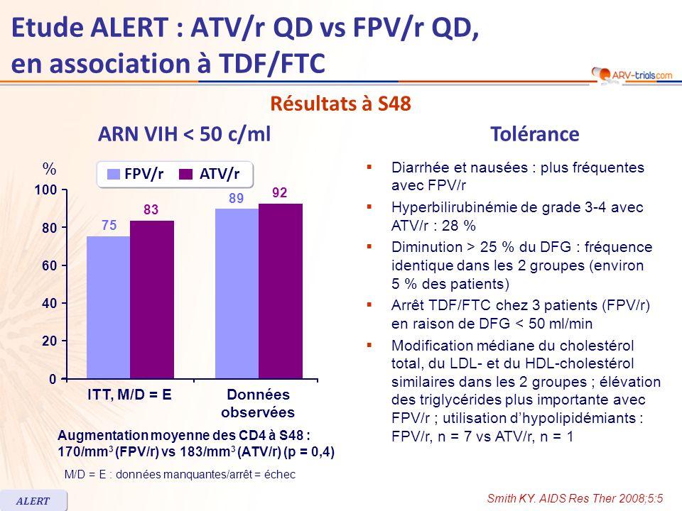 Etude ALERT : ATV/r QD vs FPV/r QD, en association à TDF/FTC Résumé - Conclusion –Résultats virologiques et immunologiques similaires à S48 avec FPV/r 1 400/100 mg QD et ATV/r 300/100 mg QD, en association à TDF/FTC fdc –Plus de problèmes de tolérance gastro-intestinale avec FPV/r –Incidence plus élevée dhyperbilirubinémie avec ATV/r –Elévation plus importante des triglycérides avec FPV/r –Modifications du cholestérol total, du HDL- et du LDL-cholestérol similaires dans les 2 groupes –Limite de létude : faible effectif Smith KY.