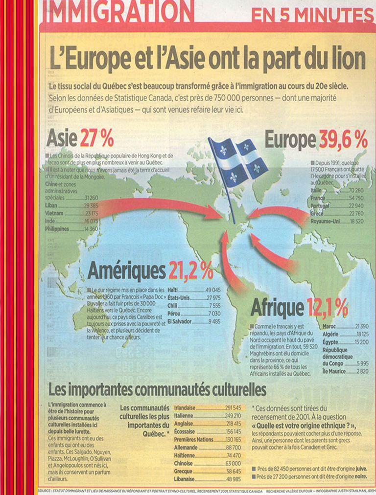 Franc e États- Unis Allemagne Haïti Belgiq ue Grèce Algéri e MarocSuisse Chine Viet NamCambodge Inde Italie Roumanie Royaume- Uni Mexiq ue ColombieLiban Portug al PérouThaïlande Bosnie- Herzégovine Pays- Bas Taïwa n … il y a 2 065 immigrants … 455 sont des jeunes de moins de 25 ans … de ces 2 065, 825 sont arrivés avant 1976 … presque la moitié (47,2%) viennent dEurope … les principaux pays de provenance sont: À Trois-Rivières…