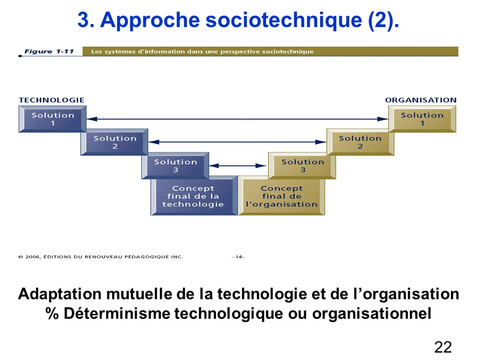 3.Approche sociotechnique (3) 23 Reix et Rowe (2002) proposent une définition du S.I.
