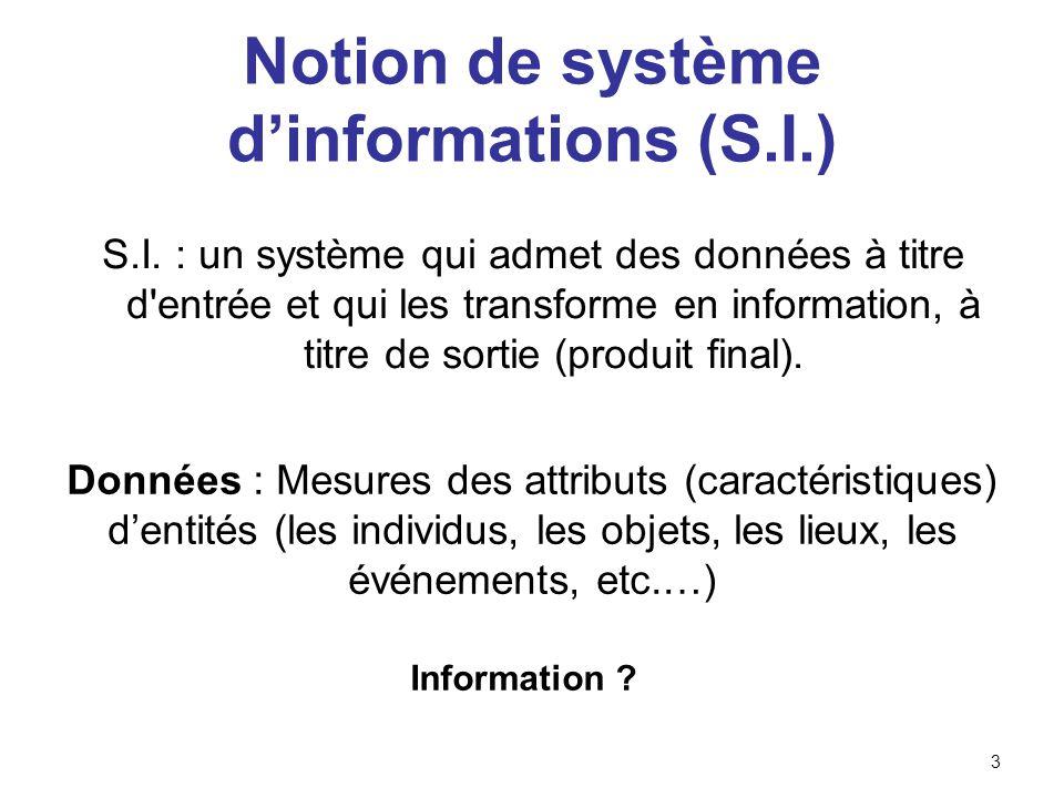 Activités dun S.I.