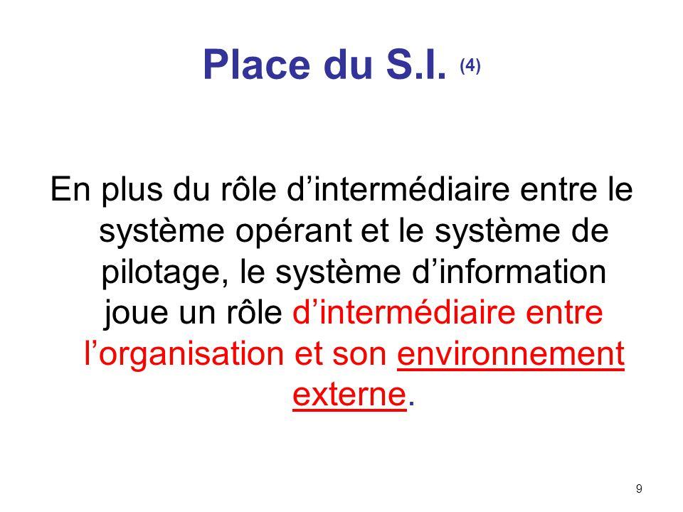 10 Système de pilotage Système dinformation Système opérant Informations venant de lenvironnement extérieur Informations vers lenvironnement extérieur Place du S.I.