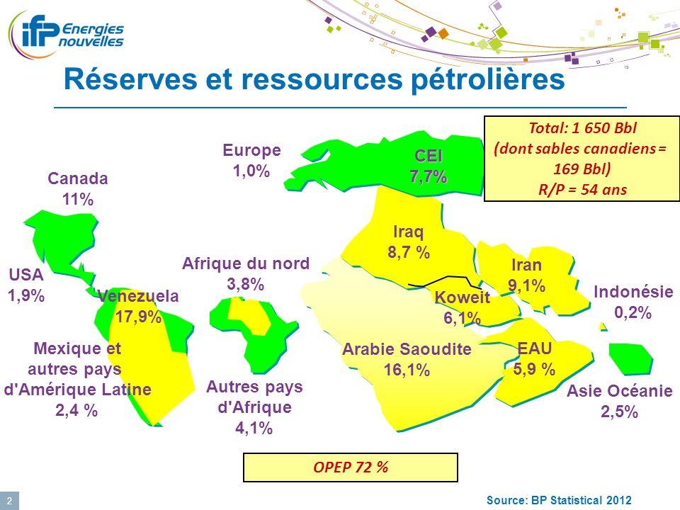 3 Les défis géopolitiques des hydrocarbures Croissance du commerce mondial Ampleur des investissements Diminution des souplesses Les points chauds : - Chine - Arabie Saoudite - Irak - Iran - Venezuela - Russie