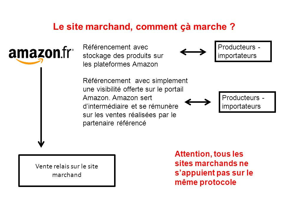 Présentez les forces et les faiblesses de cette forme de vente pour le site marchand http://www.amazon.fr/ http://www.labellefermiere.com/