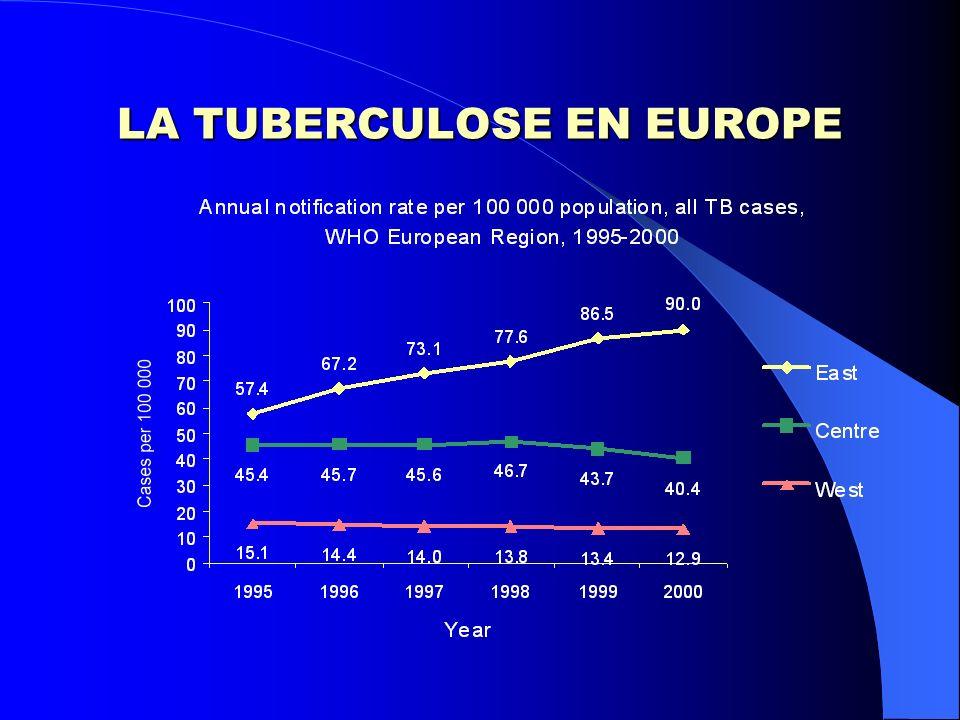 Et aujourdhui? LA TUBERCULOSE DANS LE MONDE LA TUBERCULOSE EN EUROPE LA TUBERCULOSE EN FRANCE