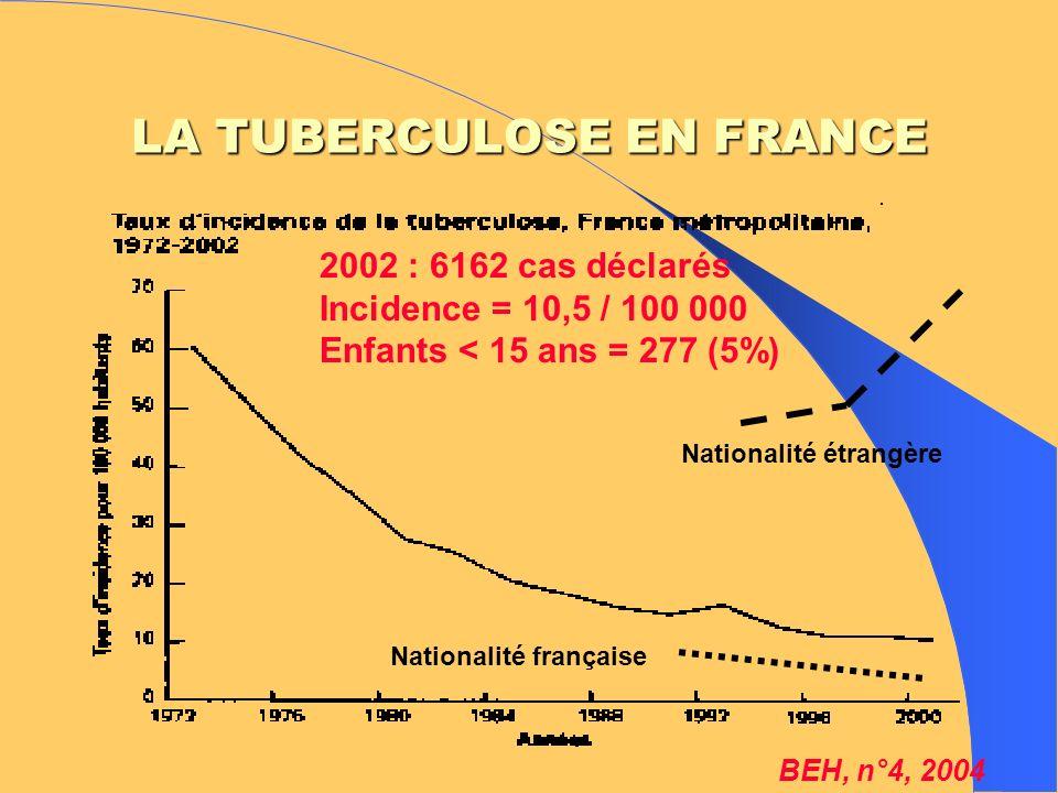 LA TUBERCULOSE EN FRANCE Sexe : H 62 % - Age médian : 42 ans Pays de naissance : – France (51 %) : 4,9 / 100 000 ( > 60 ans) – Afrique du Nord (14,7 %) : 33,1 / 10 5 – Afrique subsaharienne (18,2%): 169,2 / 10 5 Formes cliniques : – Pulmonaires isolées ou associées 72,2 % – Extra-pulmonaires : 26,7 % – Méningées : 117 (1,9%) dont 1 eft < 5ans vacciné VIH (42 % connu) : + 5,9 % Disparité géographique http//www.invs.sante.fr (15-39 ans)