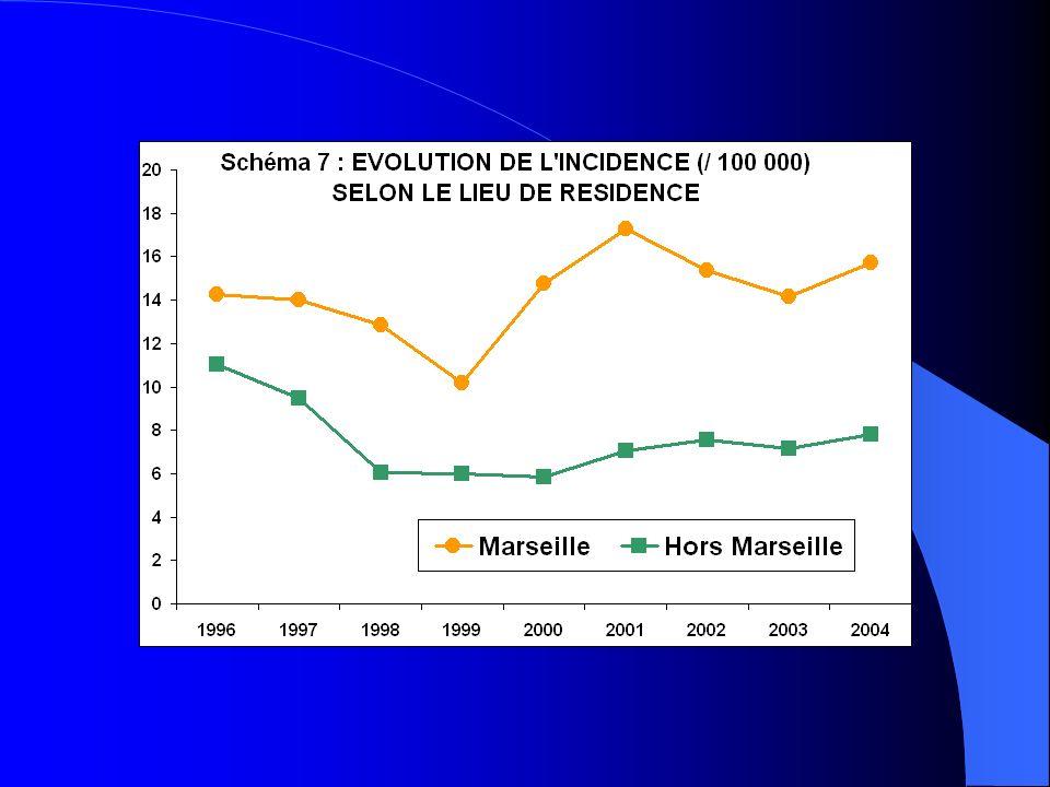 FACTEURS DE RISQUE DE LA TBI Contact étroit avec un sujet bacillifère +++ – Risque d infection = 25 % en moyenne – 60 % (selon le contaminateur : cavernes radiologiques) – > 1/3 de nos cas Séjours dans les pays de forte endémie Tb – > 1 semaine dans des pays où l incidence est > 100 / 100 000 – Efts non vaccinés : fréquence IDR > 10 mm = 15 % ( / 3 %) – 3/4 de nos cas Visiteurs venant de pays à forte prévalence – séjour > 1 semaine – fréquence IDR > 10 mm = 12 % DEPISTAGE SYSTEMATIQUE DES EFTS A RISQUE C.