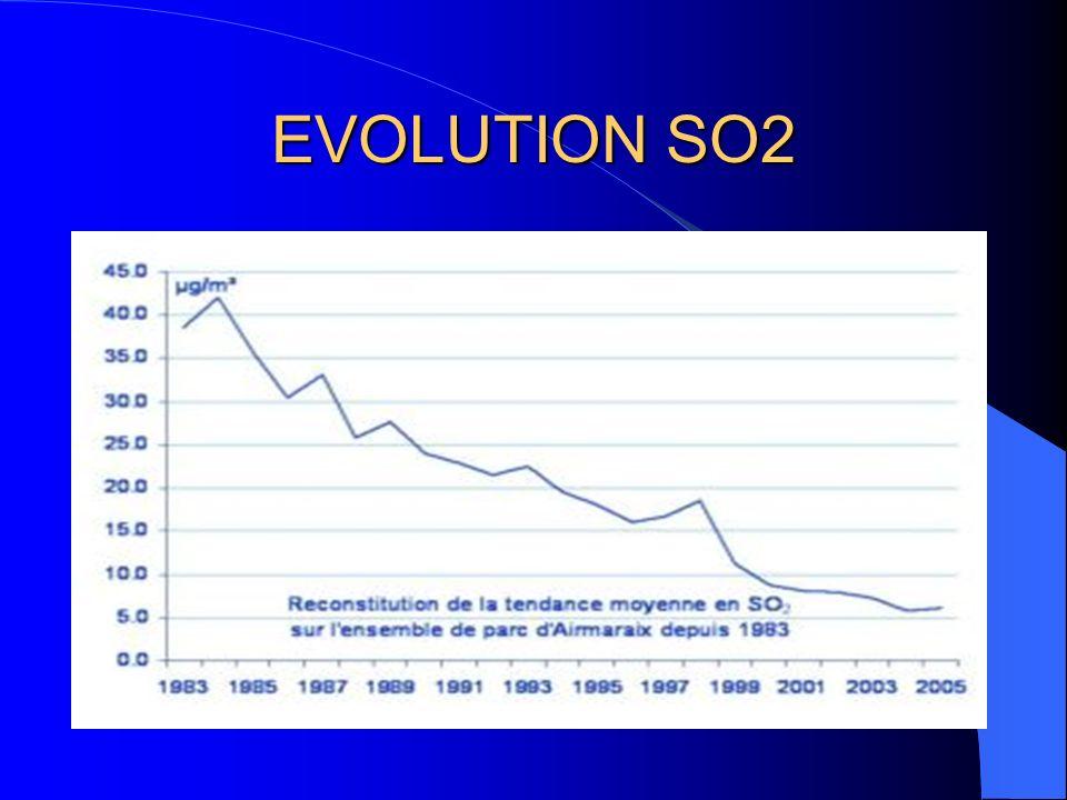EVOLUTION NO2