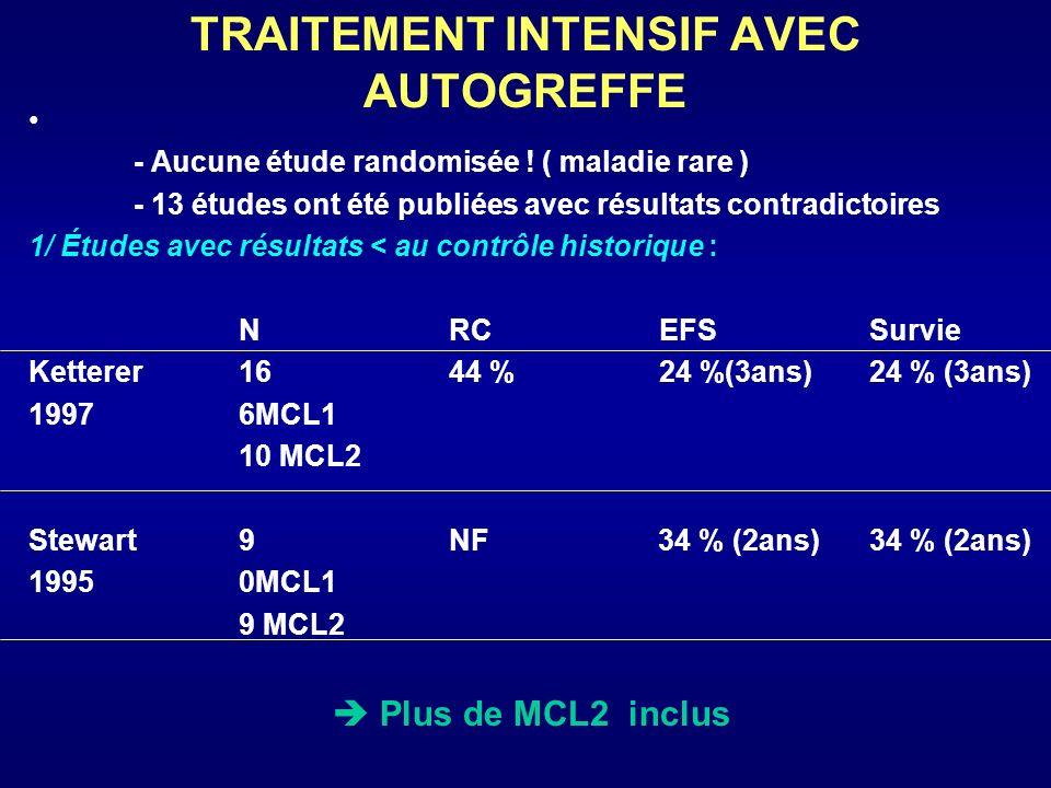 NRCDFS/PFSSurvie Haas 1996 13 9 MCL1 4 MCL2 92 %76 % (2 ans)92 % (3 ans) Dreger 1997 9 2MCL1 7MCL2 100 % Blay 1998 18 5MCL1 13MCL2 89 %75 % (2 ans)91 % (4 ans) Milpied 1998 18 10 MCL1 8 MCL2 72 %41 % (4 ans)81 % (4 ans) Khouri 1998 45 (8 allo) 25MCL1 20MCL2 100 %42 % (3ans)56 % (3ans) 2/ Études avec résultats >contrôle historique