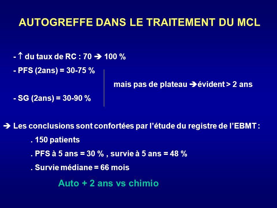 AUTOGREFFE DANS LE TRAITEMENT DU MCL DE NOVO (MCL1) NDFS/EFS/PFSSurvie Khouri 1998 (MDACI) 25MCL1 20MCL2 72 % (3ans) p =0,07 17 % 92 % 52 % Dreger 1999 (3 E.Allemandes) 39MCL1 12MCL2 73 % (2ans) p =0,006 30 % 100 % ( 2ans )p =0,0007 54 % Vanbenberghe 03 (EBMT)1988-98195 PFS (2ans) = 55 % PFS (5 ans) = 33 % 2 ans = 76 % 5 ans = 50 % Lefrere 20022883 % (3 ans)90 % peu de malade DHAP > CHOP Molina 200269 27 MCL1 42 MCL2 74 % (3ans) 51 % 93 % ( 3 ans) p =: 0,002 64 % ) 6 études : avantage de lauto en RC1 Ketterer 1997, Milpied 1998, Khouri 1998, Dreger 1999, Vandenberghe 2003, Molina 2002