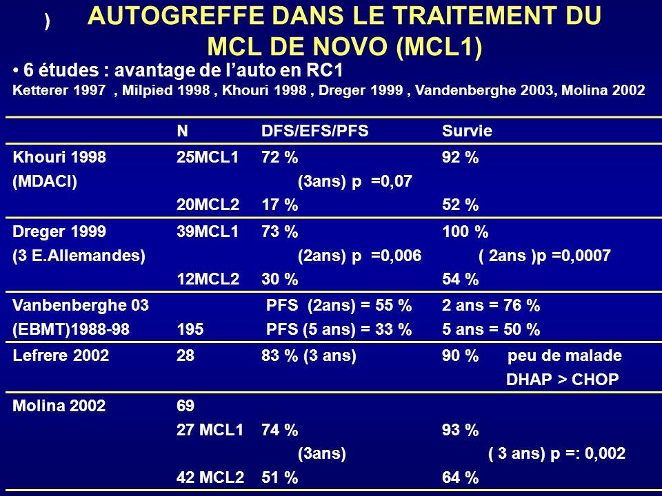 RESULTATS DE LAUTO EN RC1 Prometteurs mais avec réserve : - Peu de malades inclus - Analyse rétrospective - Meilleur si traitement dinduction intensif ++