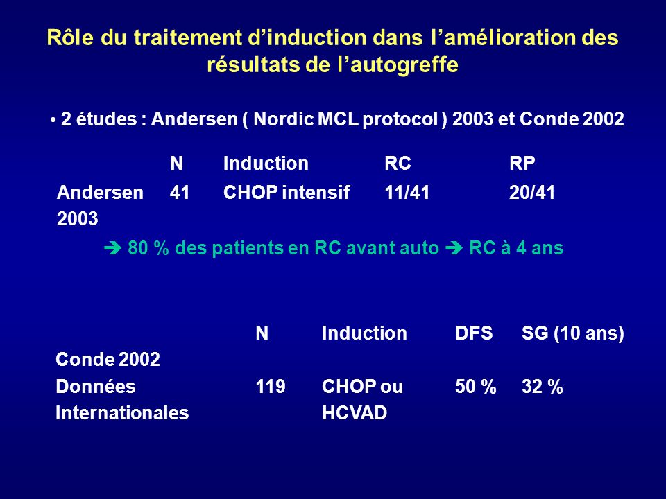 Comparaison CHOP vs HCVAD (Conde 2002) CHOPHCVAD DFS ( 4 ans)33 %68 %p = 0,02 Rechute (4 ans)67 %25 %p = 0,02 .