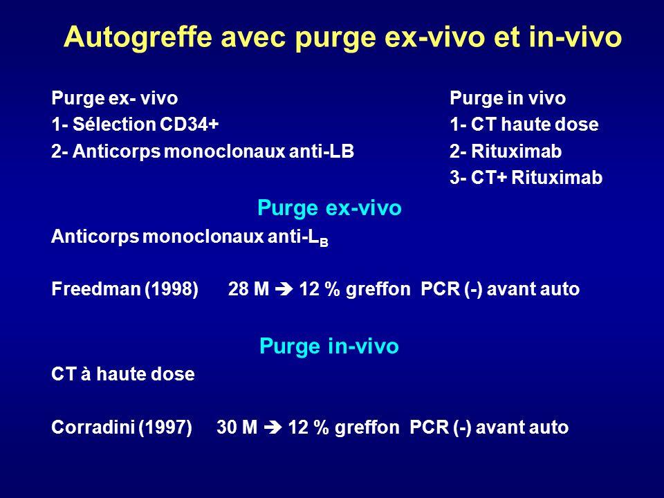 Immunothérapie dans le MCL Rituximab a été utilisé de différentes façons dans le MCL 1- Seul 2- Avec la chimiothérapie 3- Purge in vivo 4- En entretien