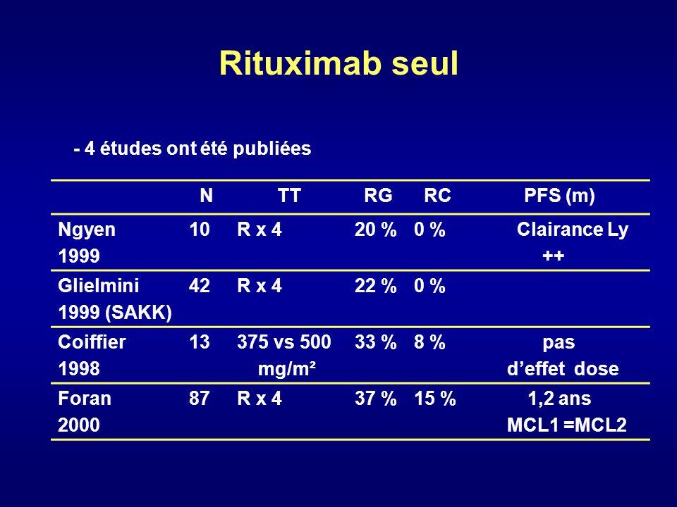 Rituximab seul - Réponse globale 20-38 %, - Réponse complète 0 à 15 % - Clairance des cellules lymphomateuses greffon ++ - Réponse identique MCL1/MCL2 de durée médiane : 1 an