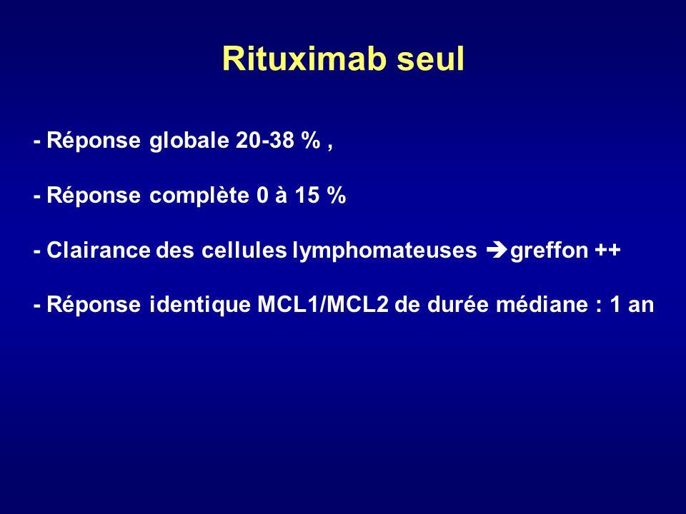 Rituximab et chimiothérapie NRGRCDFS Howord 1999 R CHOP 4097%48 %16,2 Romaguera 2000 R HCVAD 4396 %90 % Herold 2003 R MCP vs MCP 80 %40 %(FL + MCL ) Hiddemann 2003 RFCM vs FCM 65 % 33 % 35 % 0 % Étude randomisée En cours RCHOP vs CHOP - 2 études randomisées et 2 non randomisées : Avantage R+ CT taux de RG ( RC) vs CT seule HCVADCHOPFCMMCP