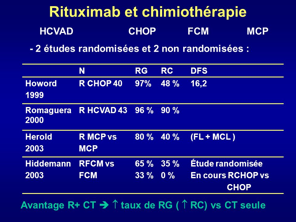 Facteurs associés à la réponse au traitement R+ CT - Foran 2000 : 87 patients ( 37 MCL1 et 50 MCL2) Analyse univariéepAnalyse multivariée p LDH 0,004LDH 0,007 Anthracycline0,01Anthracyclines 0,03 PS : 20,02 M.refractaire0,04 Fludarabine0,04 Splénomégalie 0,05