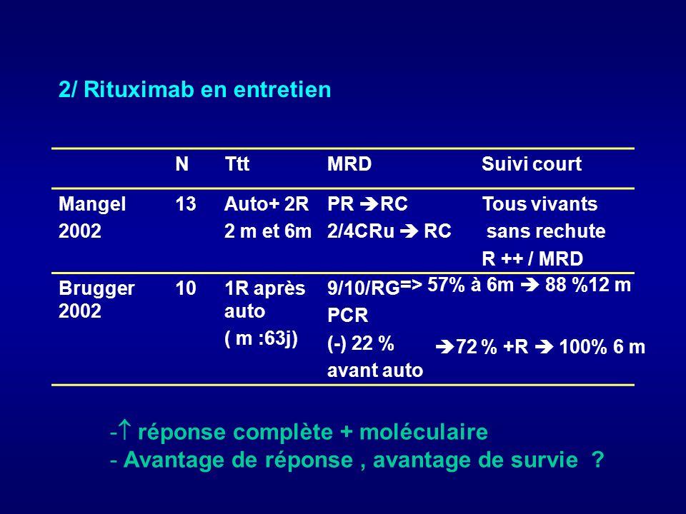 Evaluation de la MRD dans le MCL Corradini 1997 - 9MCL 7/8 évaluables PCR (+), Sg et MO avant auto - 1 PCR (-) greffon pas de rechute après 36 mois de suivi Andersen 1997, Corradini 1997 - 9PCR (+) : 7 rechute MRD (+)/persistante après auto - 4PCR (-) : 1 rechute = risque de rechute