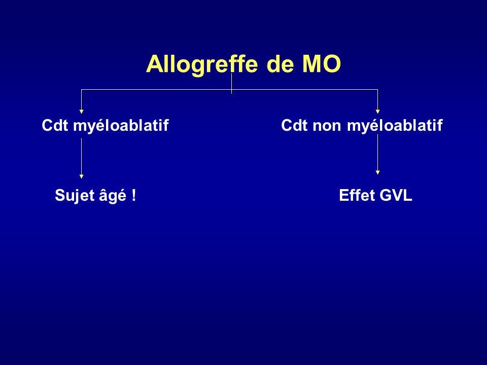 1/Conditionnement myéloablatif Vandenberghe 2000, Adkins 1998, Milpied 1998, Khouri 1998 Patients lourdement traités avant allo - EFS à 2 ans : 50 % - Survie ( 2ans) : 62 % - TRM ++ > 30 % + sujet âgé = F.limitants 2/ Conditionnement non myéloablatif Khouri 1999 - Étude pilote - 2 patients 1 DCD 1 progression après allo RC après GVH Effet GVL !