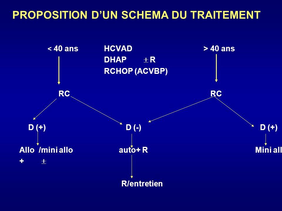 40 ans Pas de RC R.FCM ? Pas de RC (Stop) RC RC D(+) D(-) D(+) allo I 131 + auto mini allo