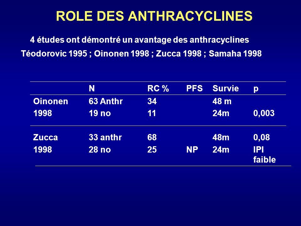 ROLE DES ANTHRACYCLINES NRC %DFSSurvieP Fisher 1995 Meusers 1989 Bosh 1998 36 CHOP 10 ans 37COP 26 CHOP 38anthr 10 no 41 58 15 21 20m 6% 10m 7m 36 m 8 % 32 m 37 m 46 69 NS 0, 03 8 études : pas de bénéfices des anthracyclines (1 randomisée ) Anthracyclines le taux de RC dans la majorité des études mais rôle reste à définir