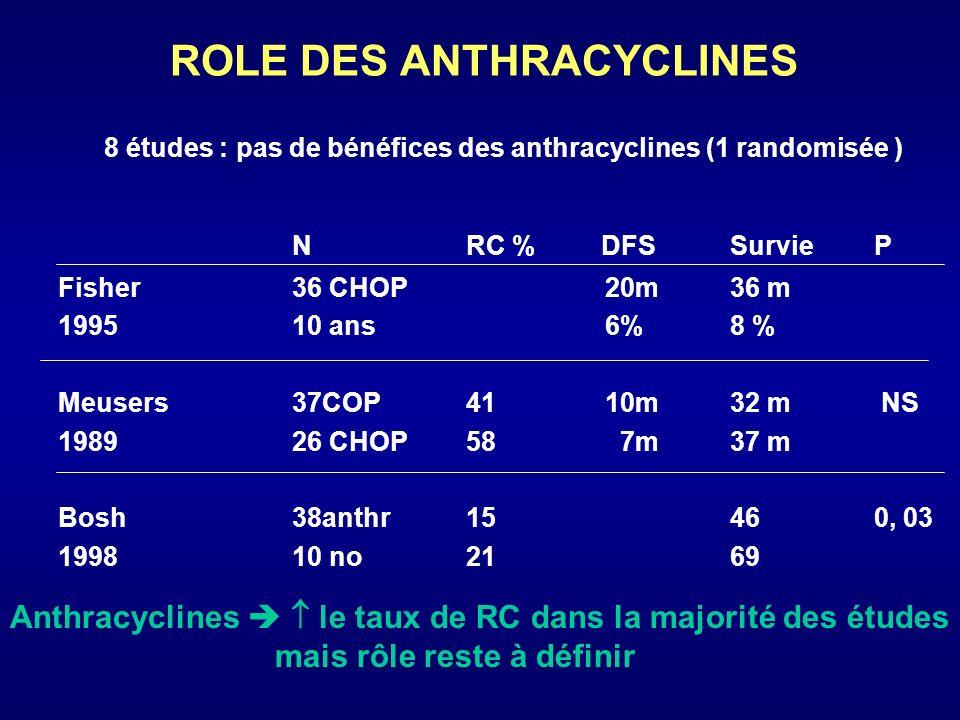 CHIMIOTHERAPIE AVEC RESULTATS PROMETTEURS 1/ Hyper CVAD : NRGRCDFS(3ans) survie (3ans) 25 HCVAD 93%38%72 % 92 % p = 0,05 Khouri 25CHOP28 % 56 % 1998 historique 2/ DHAP : Lefrere : - 28 patients 2002RC 2CHOP + Auto - 4 CHOP pas de RC DHAP RC auto - CHOP 2/28 vs 25/26 DHAP ( 1ère intention .