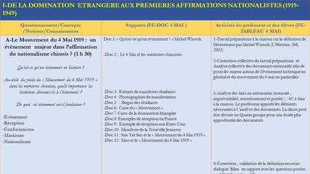 I-DE LA DOMINATION ETRANGERE AUX PREMIERES AFFIRMATIONS NATIONALISTES (1919- 1949) Questionnement/Concepts /Notions/Connaissances Supports (FE-DOC 4 MAI.